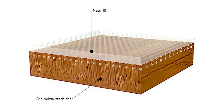 HARO naturaLin plus Oberflächenbehandlung