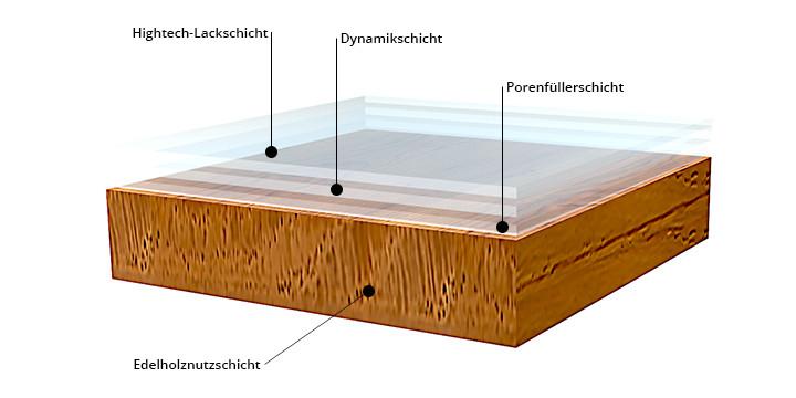 HARO permaDur Oberflächenbehandlung